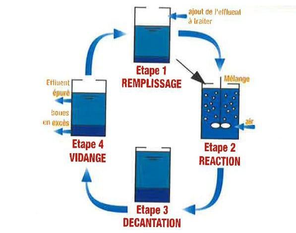 Dépollution des eaux usées - le procédé «SBR», une solution